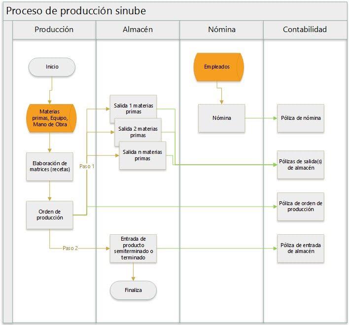 Proceso de producción SINUBE