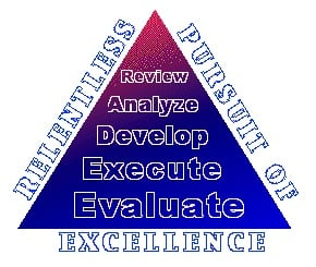 Pursuit of Excellence Triangle