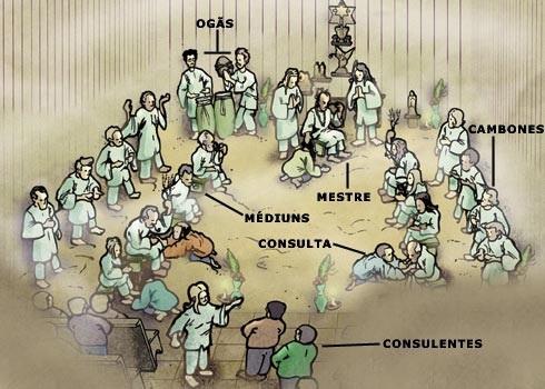 Resultado de imagem para Hierarquia na Organização do Terreiro de Umbanda