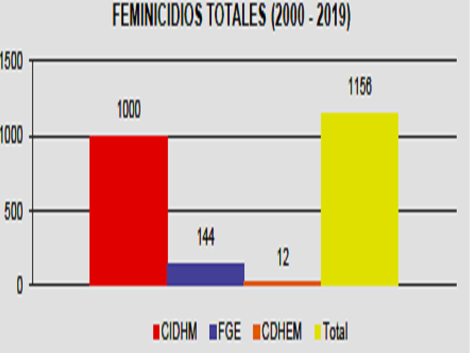 https://0201.nccdn.net/1_2/000/000/0ac/dc1/Feminicidios-Totales-2019-AVGM-4-A--OS-960x720.jpg