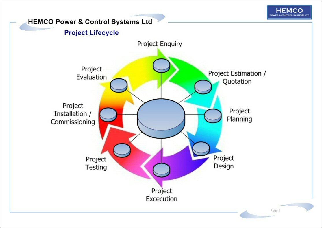 https://0201.nccdn.net/1_2/000/000/0c2/0f3/HEMCO-Project-Lifecycle-1a-1114x788.jpg