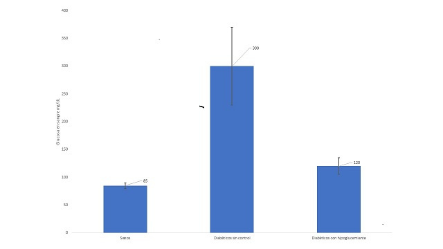 Comparación de grupos