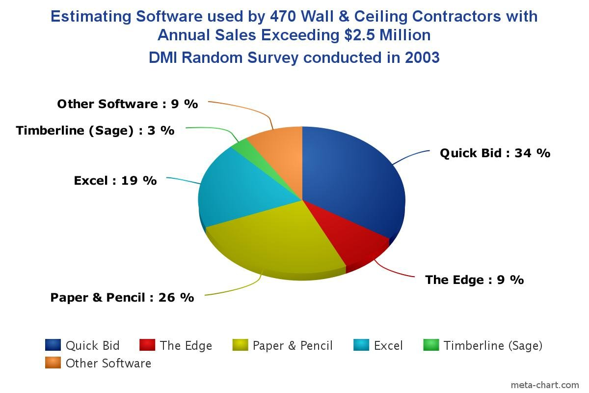 Wall and Ceiling Sub-Contractors Sales