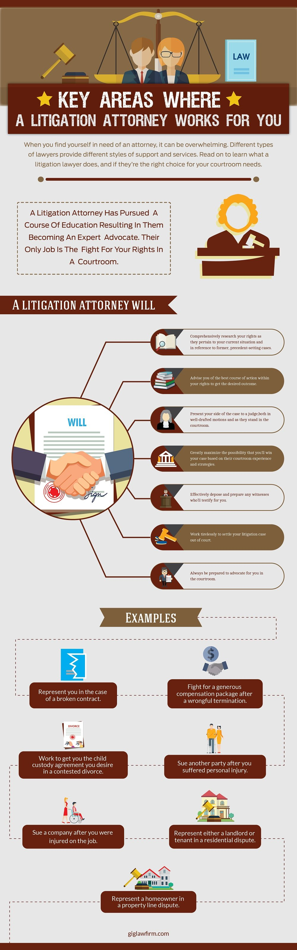 Key Areas Where a Litigation Attorney Works for You