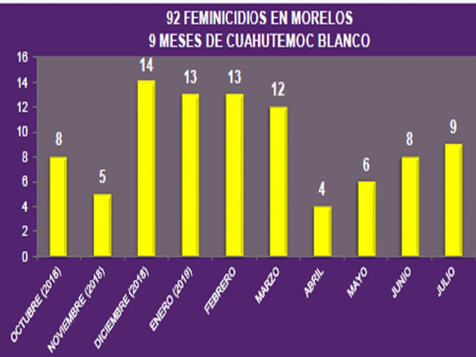 https://0201.nccdn.net/1_2/000/000/0de/0df/Feminicidios-Cuauhtemoc-Blanco-2019-4a--os-AVGM-960x720.jpg
