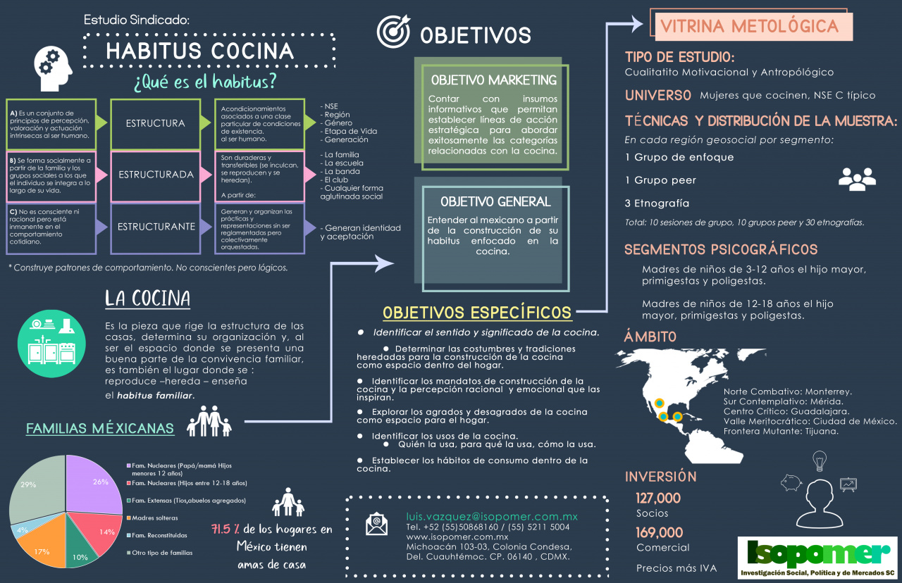 Infografía Habitus Cocina