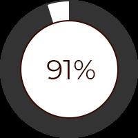 91% of tea