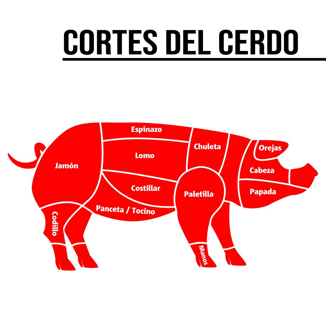 https://0201.nccdn.net/1_2/000/000/0ea/426/cortes-cerdo.jpg