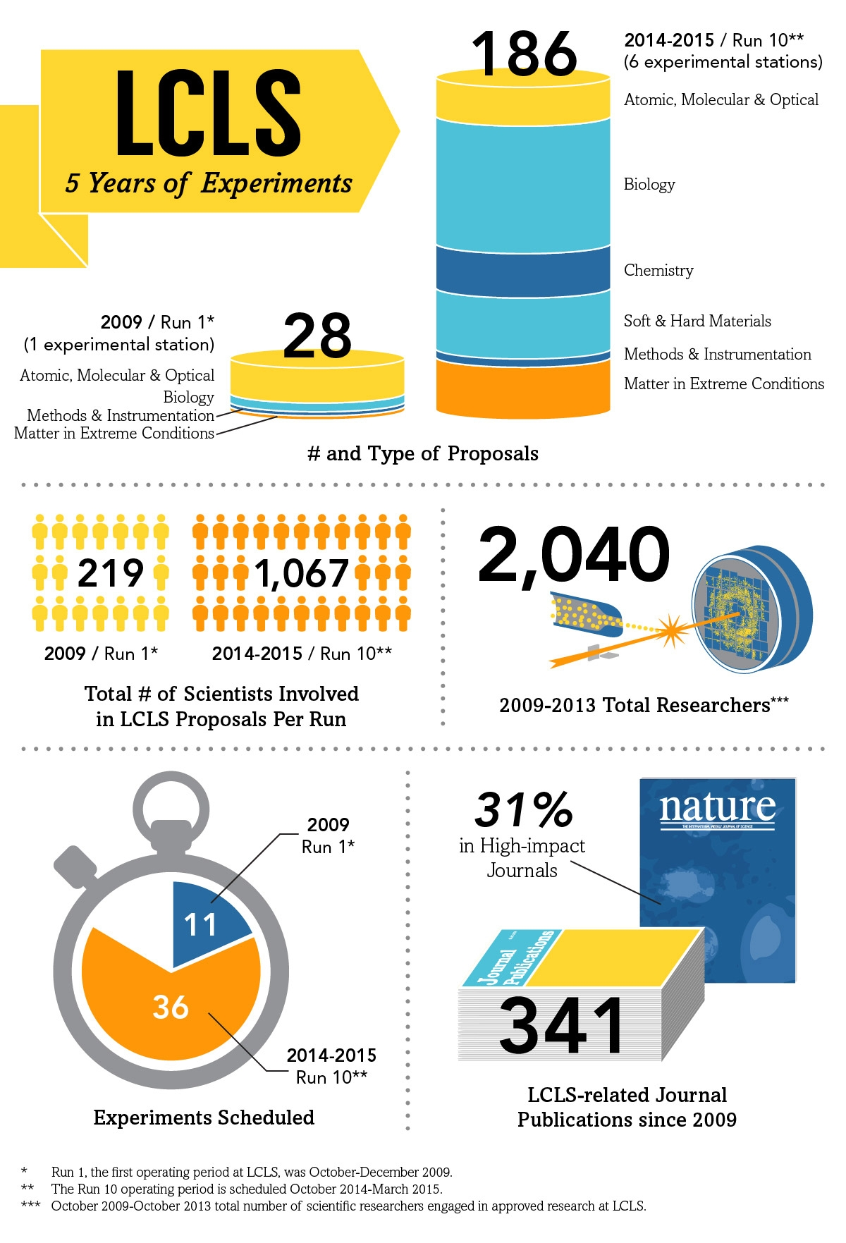 LCLS Infographic
