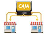 aspel-productos-caja-conexión-puntos-de-venta-y-sucursales