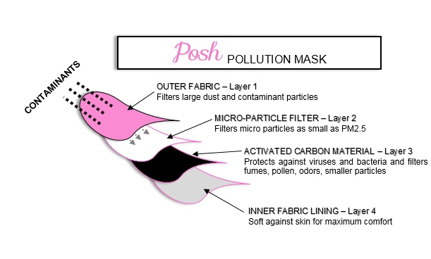Womens face masks houston anti pollution mask sales posh pollution mask is made with an inner layer of activated carbon charcoal fiber cloth which was originally invented by the british ministry of defense ccuart Images
