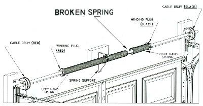 garage door parts and services trenton csi overhead garage doors install garage door diagram install garage