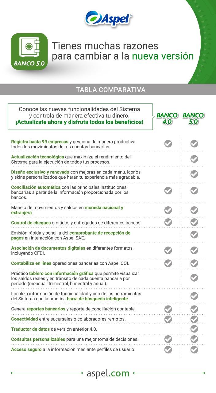 Banco Comparativo