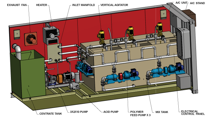 PSI Dewatering Systems