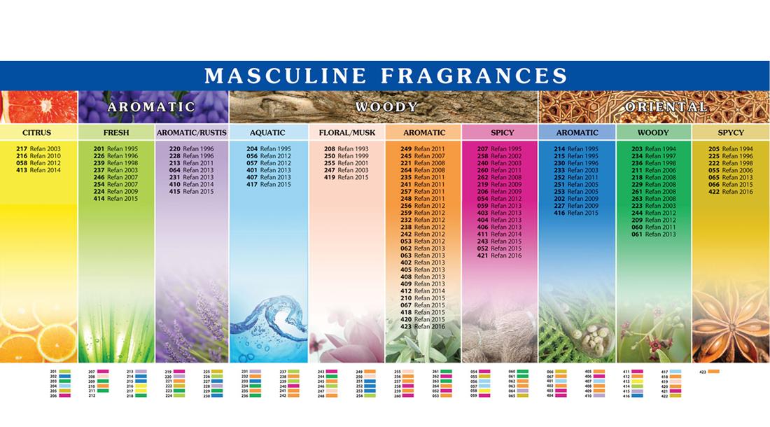 Мъжки аромати