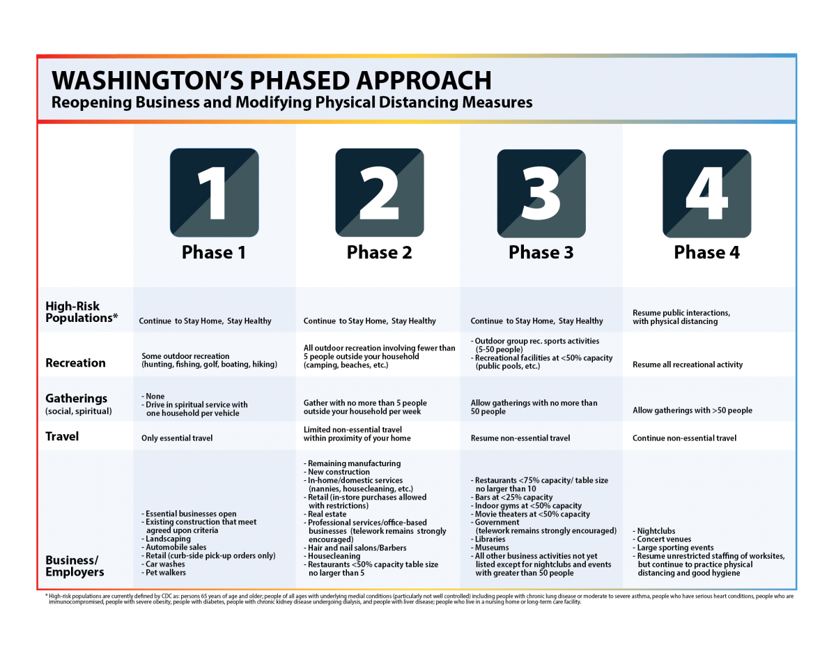 https://www.governor.wa.gov/news-media/chart-washingtons-phased-approach