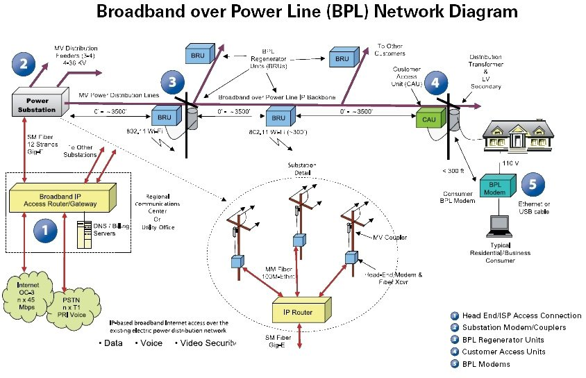 BPL Network Diagram 2||||