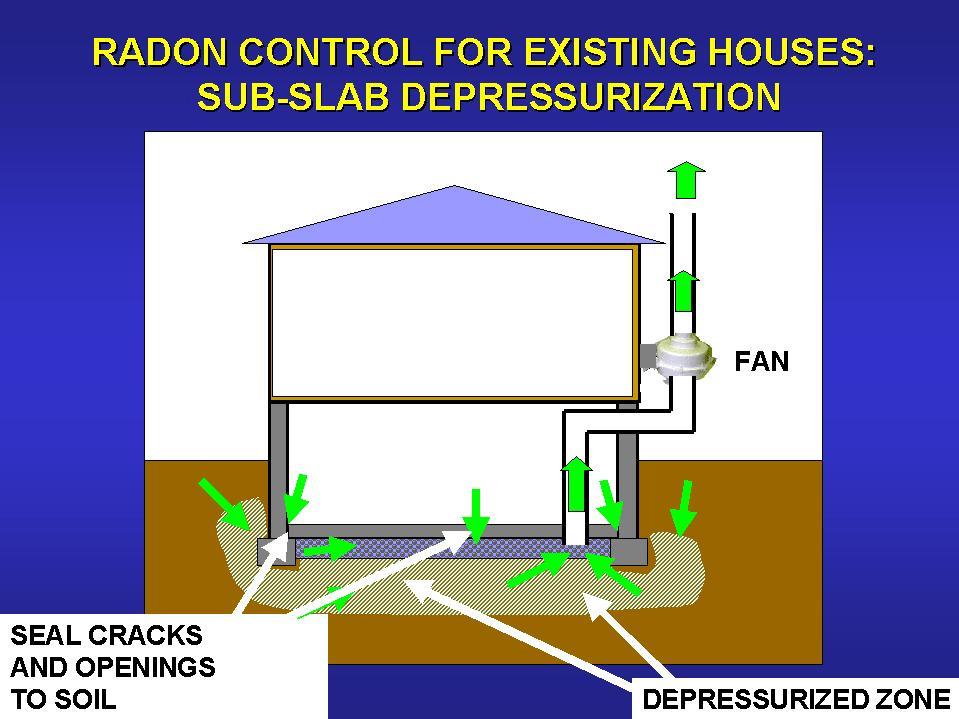 reducing-radon-full.jpg (959×719)