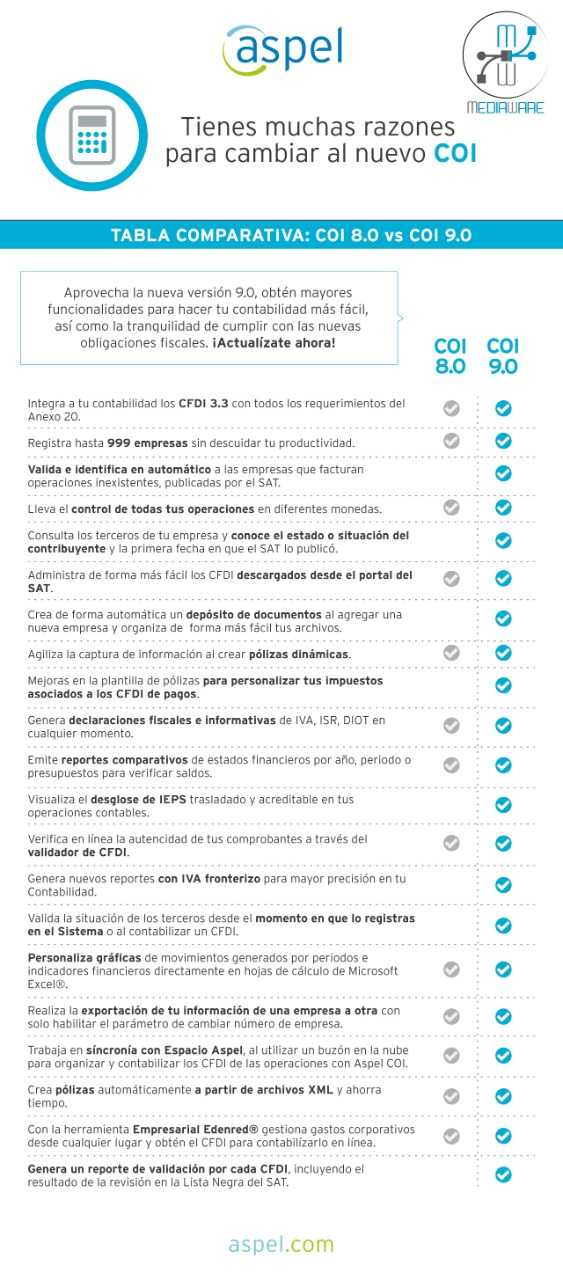 Tabla Comparativa: COI 8.0 vs COI 9.0