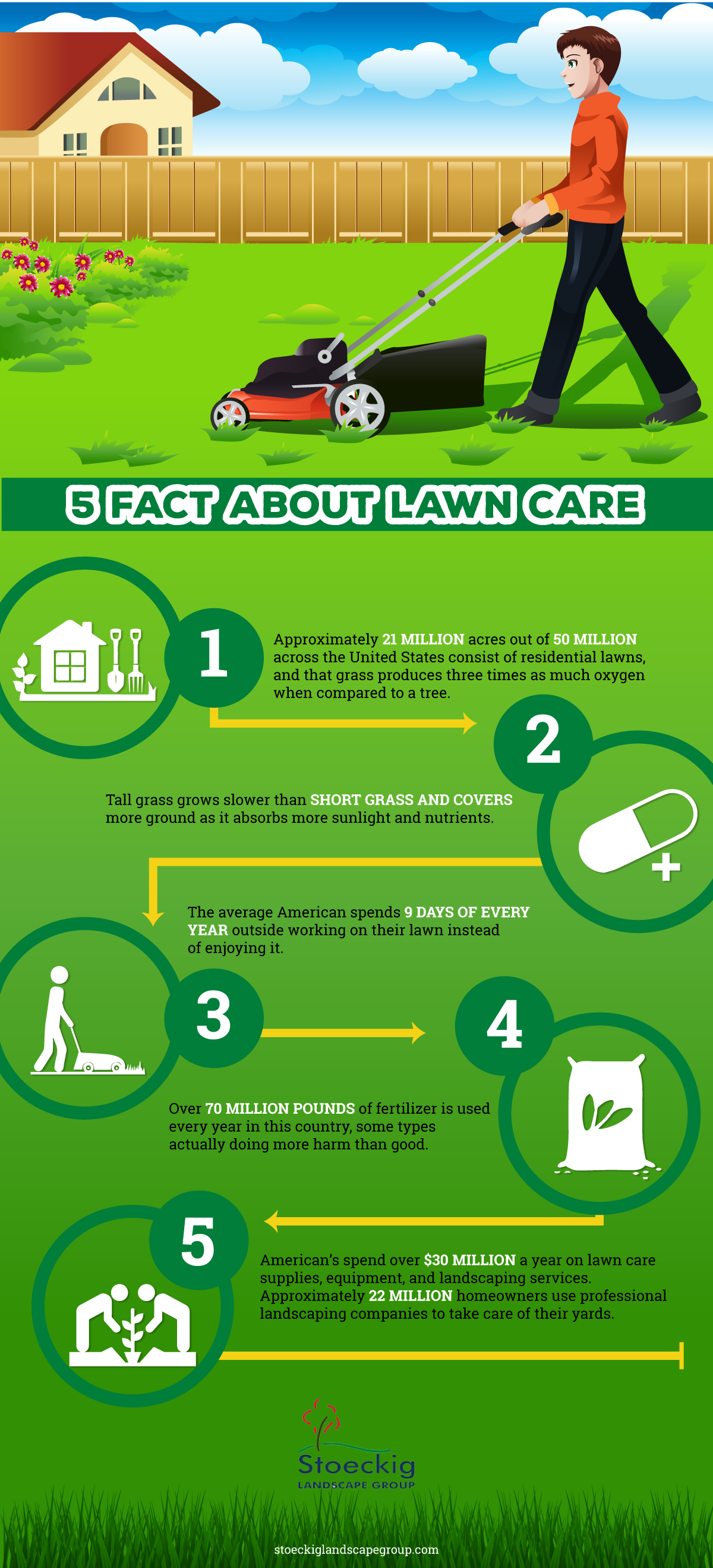5 fact about lawn care regular lawn care is a full time job when it comes to taking care of your yard you can do all the work yourself or you can sit back and relax knowing your solutioingenieria Gallery