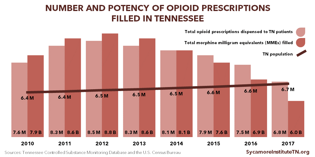 https://0201.nccdn.net/1_2/000/000/171/03b/Number-and-Potency-of-Opioid-Prescriptions-Filled-in-Tennessee-2010-2017-1024x512.png