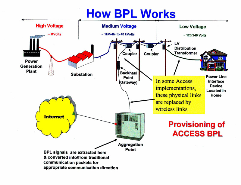 How BPL Works||||