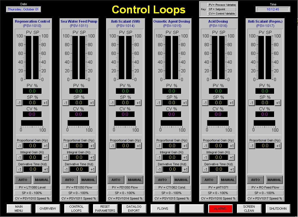 https://0201.nccdn.net/1_2/000/000/18a/eb2/Control-Loop-1025x747.jpg