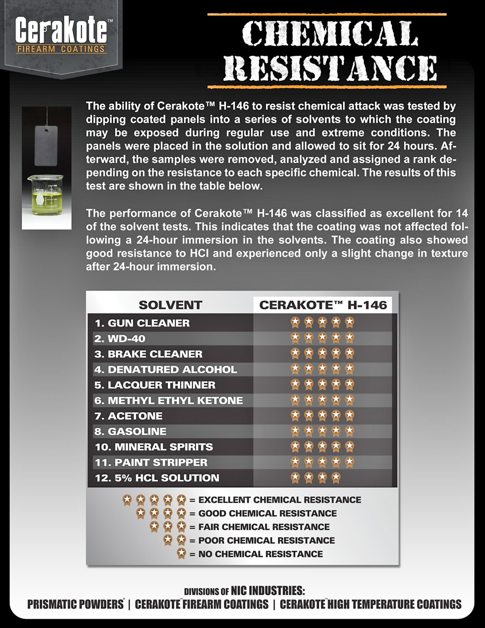 Chemical Resist