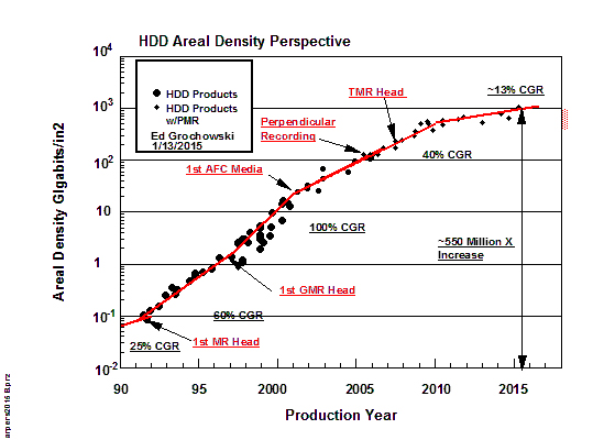 Flash areal density perspective
