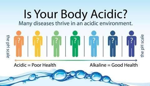 Is Your Body Acidic