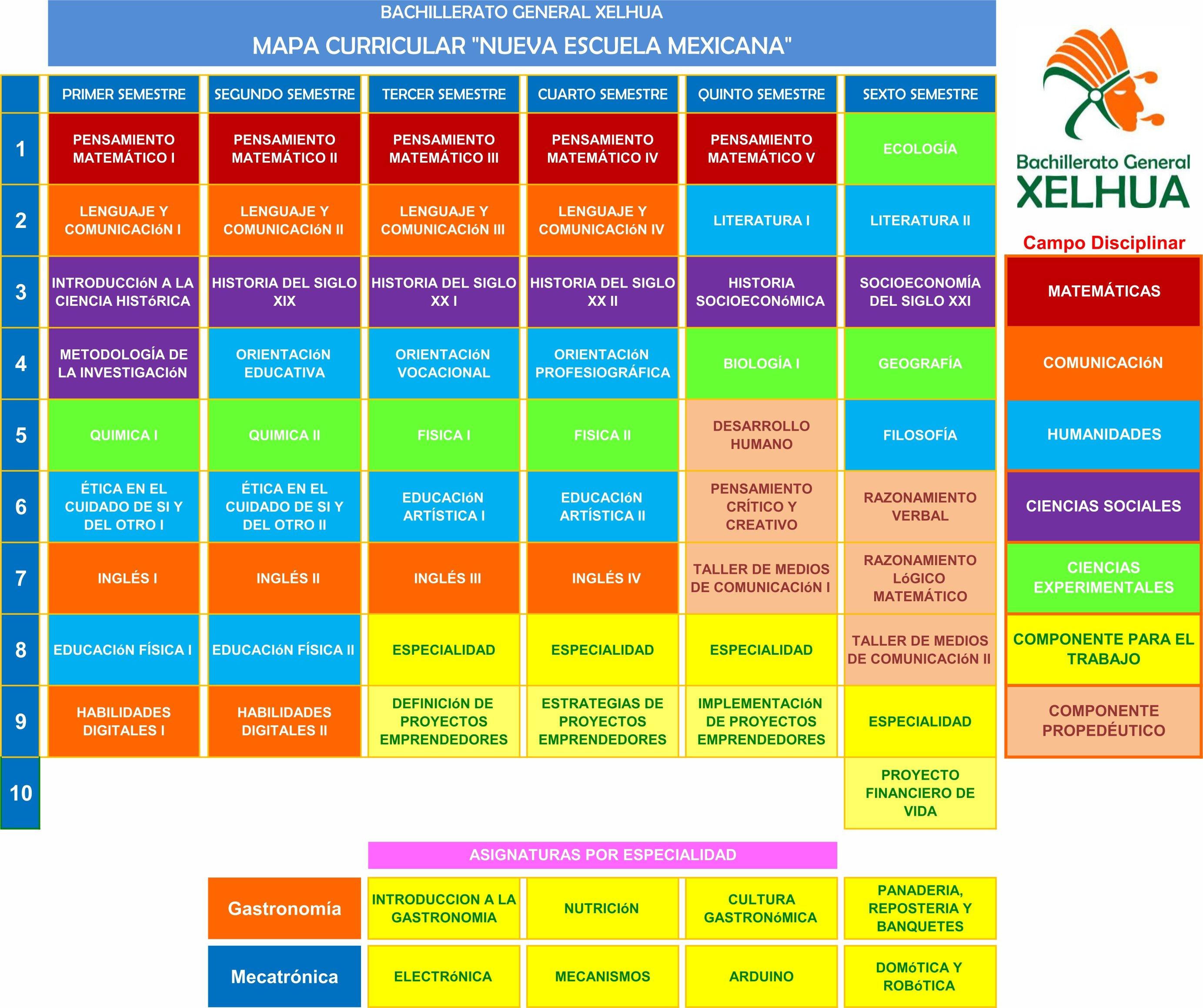 https://0201.nccdn.net/4_2/000/000/038/2d3/Mapa-Curricular-nuevo-Modelo-Xelhua-2766x2317.jpg