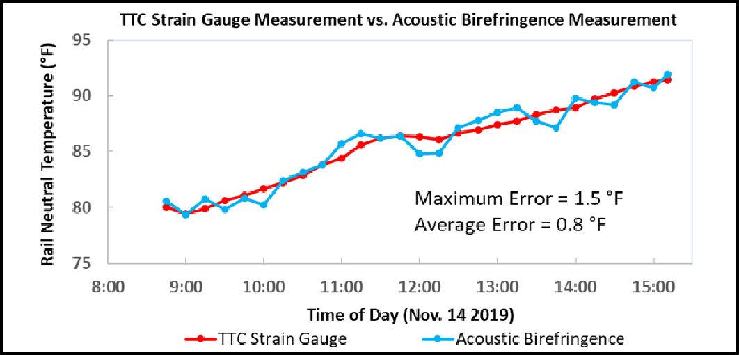 https://0201.nccdn.net/4_2/000/000/038/2d3/a15-rail-neutral-temp-graph-b1062x510.jpg