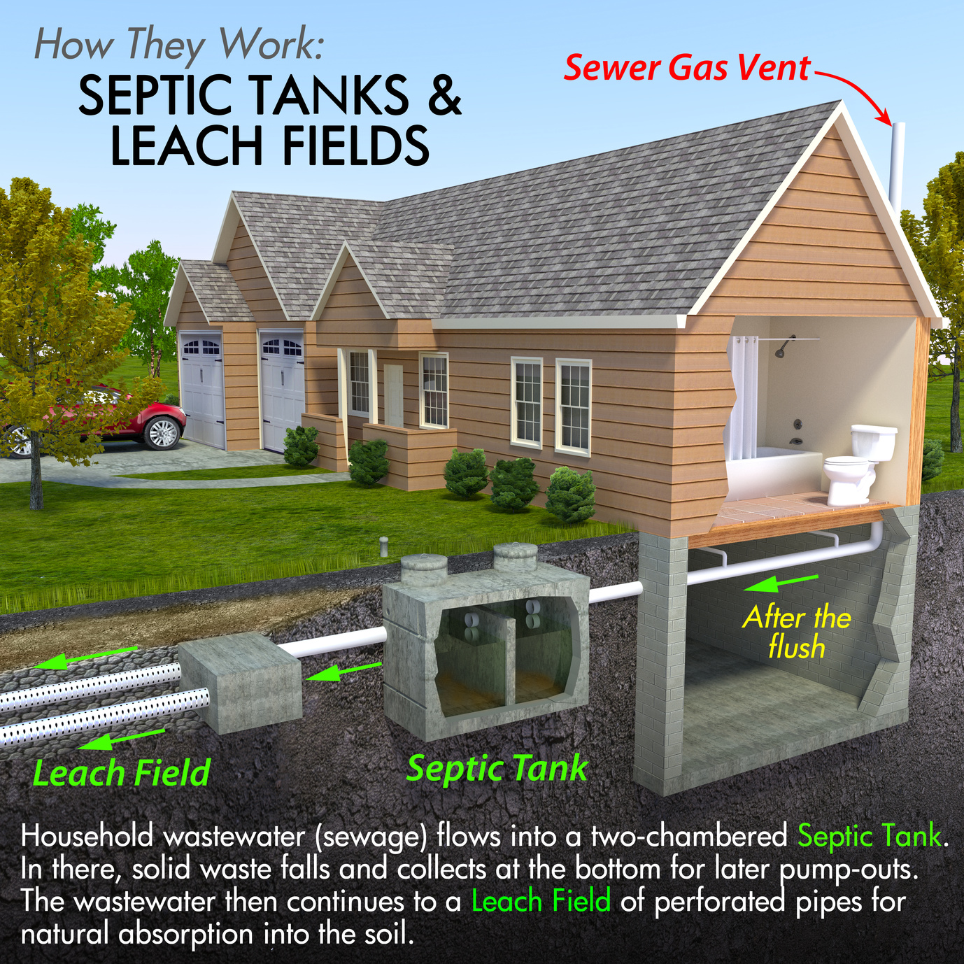 Septic Tank Pipes