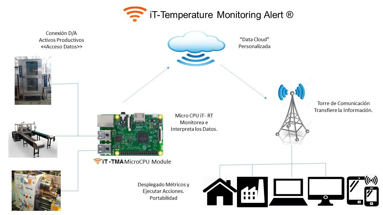 https://0201.nccdn.net/4_2/000/000/03f/ac7/prototipo-it-monitoring.jpg