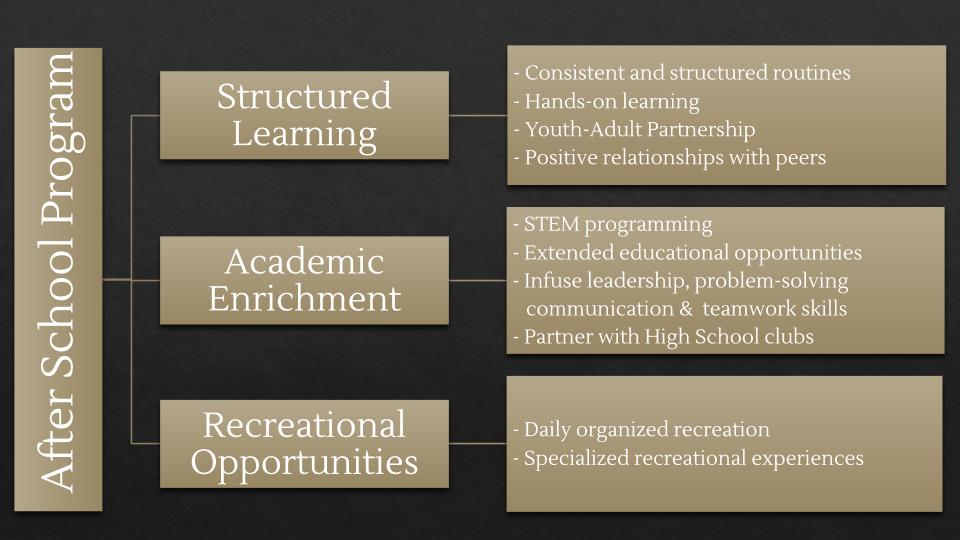 LEAP Afterschool Program Model