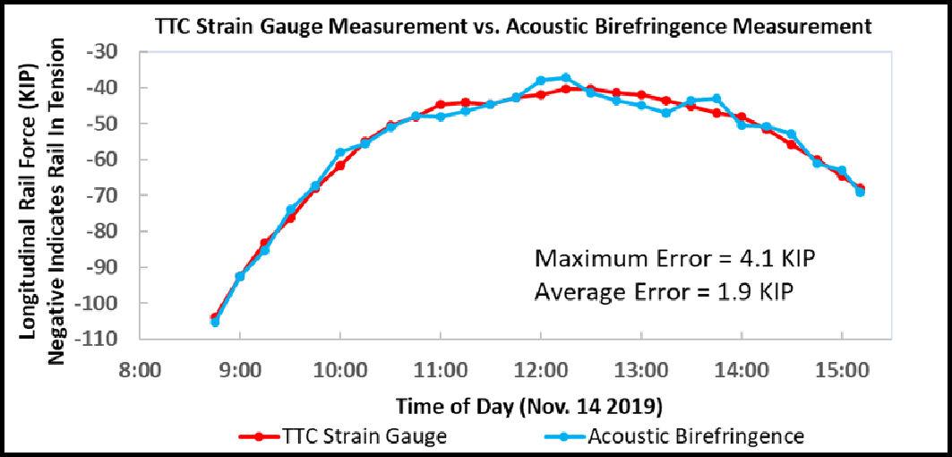 https://0201.nccdn.net/4_2/000/000/072/2aa/a14-longitud-rail-force-graph-b1063x510.jpg